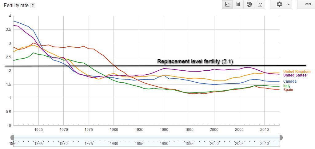 population-chart