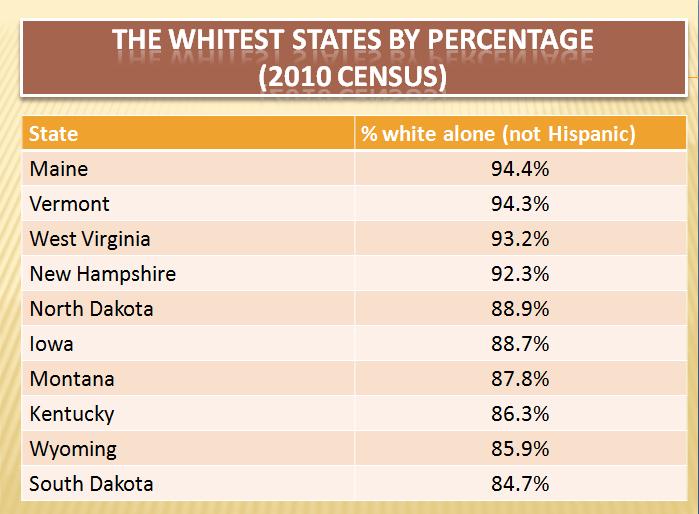 whitest-states