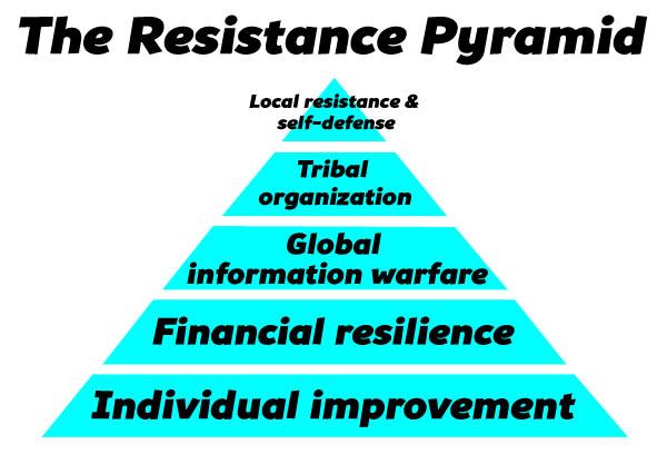 resistance-pyramid2